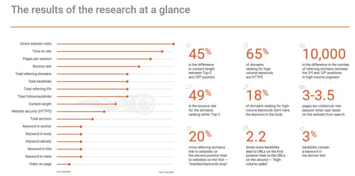 Tabella fattori di posizionamento per Google