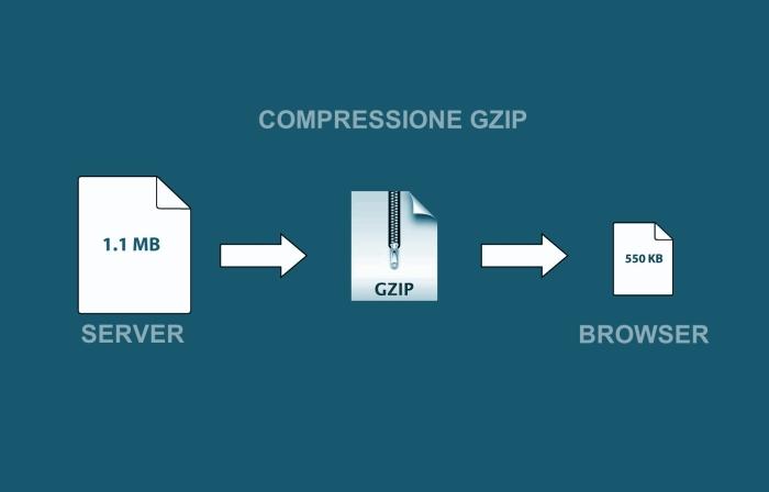 Rendere più veloci i siti su Aruba attivando la compressionegzip